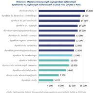 Wykres 3. Mediana miesięcznych wynagrodzeń dyrektorów na wybranych stanowiskach w 2016 roku