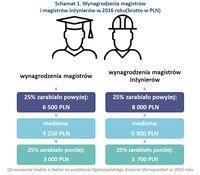 Schemat 1. Wynagrodzenia magistrów i magistrów inżynierów w 2016 roku