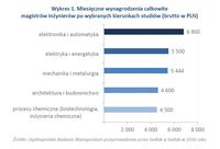 Wykres 1. Miesięczne wynagrodzenia magistrów inżynierów po wybranych kierunkach studiów
