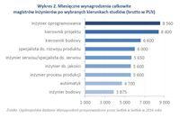Wykres 2. Miesięczne wynagrodzenia magistrów inżynierów po wybranych kierunkach studiów