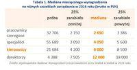 Tabela 1. Mediana miesięcznego wynagrodzenia na różnych szczeblach zarządzania w 2016 roku