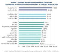 Wykres 1. Mediana miesięcznych wynagrodzeń kierowników w poszczególnych województwach w 2016 roku