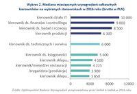 Wykres 2. Mediana miesięcznych wynagrodzeń kierowników na wybranych stanowiskach w 2016 roku