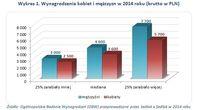 Wykres 1. Wynagrodzenia kobiet i mężczyzn w 2014 roku (brutto w PLN)