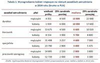 Tabela 1. Wynagrodzenia kobiet i mężczyzn na różnych szczeblach zatrudnienia w 2014 roku