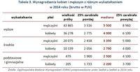 Tabela 3. Wynagrodzenia kobiet i mężczyzn z różnym wykształceniem w 2014 roku