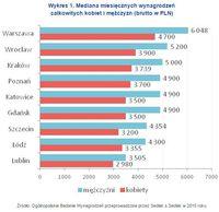 Wykres 1. Mediana miesięcznych wynagrodzeń całkowitych kobiet i mężczyzn