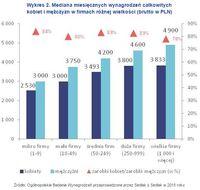 Wykres 2. Mediana miesięcznych wynagrodzeń całkowitych kobiet i mężczyzn w firmach różnej wielkości
