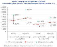 Wykres 3. Miesięczne wynagrodzenia kobiet i mężczyzn w firmach o różnym pochodzeniu kapitału