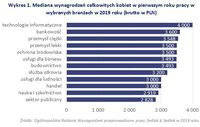 Wykres 1. Mediana wynagrodzeń kobiet w pierwszym roku pracy w wybranych branżach