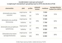 Zarobki kobiet i mężczyzn w branży IT  na wybranych stanowiskach specjalistycznych w 2018 roku