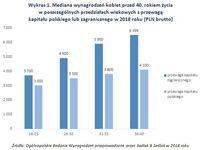 Wykres 1. Mediana wynagrodzeń kobiet przed 40. rokiem życia/kapitał polski lub zagraniczny