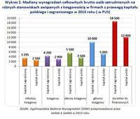 Mediany wynagrodzeń całkowitych brutto w księgowości - kapitał polski i zagraniczny