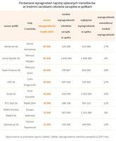 Tabela 2. Porównanie wynagrodzeń najniżej opłacanych menedżerów z zarobkami członków zarządów
