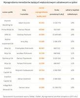 Tabela 3. Wynagrodzenia menedżerów będących większościowymi udziałowcami w spółce