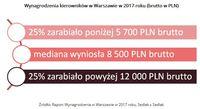 Wynagrodzenia kierowników w Warszawie w 2017 roku (brutto w PLN)