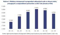 Mediany miesięcznych wynagrodzeń całkowitych osób w różnym wieku