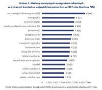 Mediany miesięcznych wynagrodzeń w wybranych branżach w województwie pomorskim