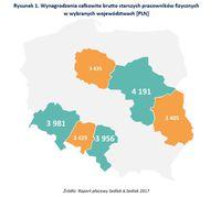 Wynagrodzenia całkowite brutto starszych pracowników fizycznych w wybranych województwach