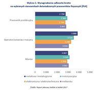 Wynagrodzenia całkowite brutto na wybranych stanowiskach doświadczonych pracowników fizycznych