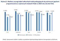 Wykres 2. Mediany wynagrodzeń osób posługujących się językami programowania w wybranych miastach
