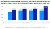 Wykres 3. Wynagrodzenia  programistów w firmach o różnym pochodzeniu kapitału