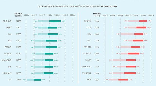 Polscy programiści nadal mogą liczyć na wysokie zarobki