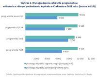 Wykres 1. Wynagrodzenia programistów w firmach o różnym pochodzeniu kapitału w Krakowie w 2018 roku