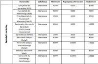 Zarobki specjalistów - sprzedaż i marketing