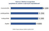 Wykres 1. Mediana wynagrodzeń specjalistów ds. szkoleń w wybranych województwach