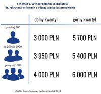 Schemat 2. Wynagrodzenia specjalistów ds. rekrutacji w firmach o różnej wielkości zatrudnienia