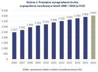 Wykres 1. Przeciętne wynagrodzenie brutto w gospodarce narodowej w latach 2006 – 2016
