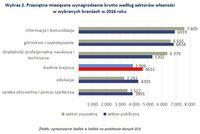 Wykres 2. Przeciętne miesięczne wynagrodzenie brutto według sektorów własności w wybranych branżach