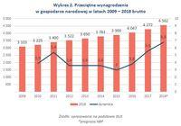 Wykres 2. Przeciętne wynagrodzenia w gospodarce narodowej w latach 2009 – 2018 brutto