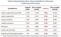 Tabela 2. Wynagrodzenia osób o różnym wykształceniu w Warszawie w 2014 roku (w PLN brutto)