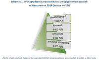 Schemat 1. Wynagrodzenia pracowników z uwzględnieniem szczebli w Warszawie w 2014 (brutto w PLN)