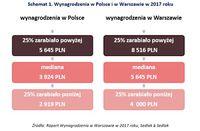 Wynagrodzenia w Polsce i w Warszawie w 2017 roku