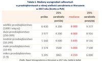 Mediany wynagrodzeń całkowitych w przedsiębiorstwach o różnej wielkości zatrudnienia w Warszawie