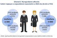 Schemat 2. Wynagrodzenia całkowite kobiet i mężczyzn w województwie mazowieckim w 2018 roku