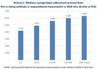 Wykres 1. Mediany wynagrodzeń pracowników firm o różnej wielkości w mazowieckim w 2018 roku
