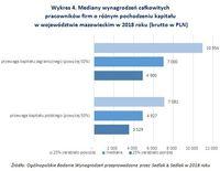 Wykres 4. Mediany wynagrodzeń pracowników firm o różnym pochodzeniu kapitału
