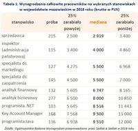 Tabela 1. Wynagrodzenia całkowite pracowników na wybranych stanowiskach w województwie mazowieckim w