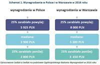 Schemat 1. Wynagrodzenia w Polsce i w Warszawie w 2016 roku