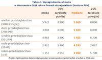 Tabela 1. Wynagrodzenia całkowite w Warszawie w 2016 roku w firmach różnej wielkości