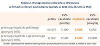 Tabela 2. Wynagrodzenia całkowite w Warszawie w firmach o różnym pochodzeniu kapitału w 2016 roku