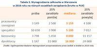 Tabela 3. Wynagrodzenia całkowite w Warszawie w 2016 roku na różnych szczeblach zarządzania