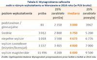 Tabela 4. Wynagrodzenia całkowite osób o różnym wykształceniu w Warszawie w 2016 roku