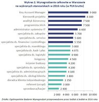 Wykres 2. Wynagrodzenia całkowite w Warszawie na wybranych stanowiskach w 2016 roku