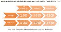 Wynagrodzenia kobiet i mężczyzn w administracji publicznej w 2017 roku