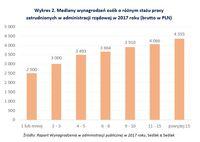 Mediany wynagrodzeń osób o różnym stażu pracy zatrudnionych w administracji rządowej w 2017 roku